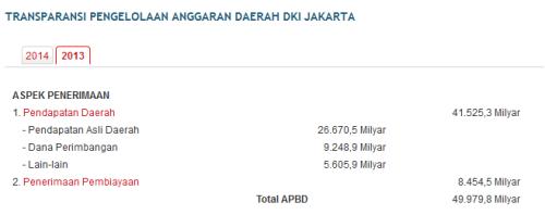 APBD DKI 2013