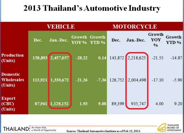 Ekspor Thailand - Motor Mobil