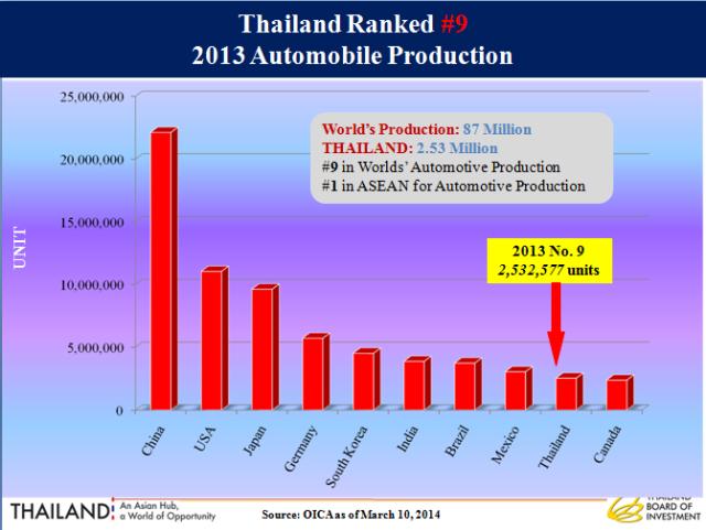 produksi otomotif Thailand