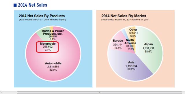 Suzuki Net Sales