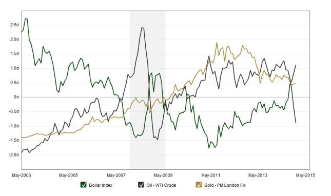 chart bagan harga emas gold minyak  oil dan dollar selama 10 tahun terakhir 2014