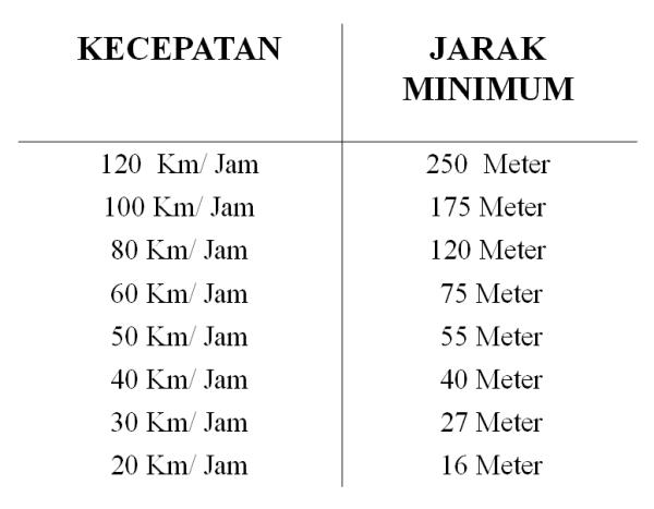 jarak aman minimum