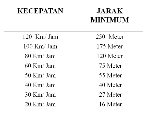 jarak aman minimum