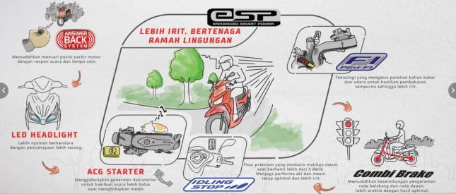 Teknologi dan Fitur Motor-Motor Honda di Indonesia