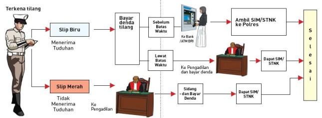 skema alur prosedur pembayaran bayar tilang slip biru slip merah lewat atm manual